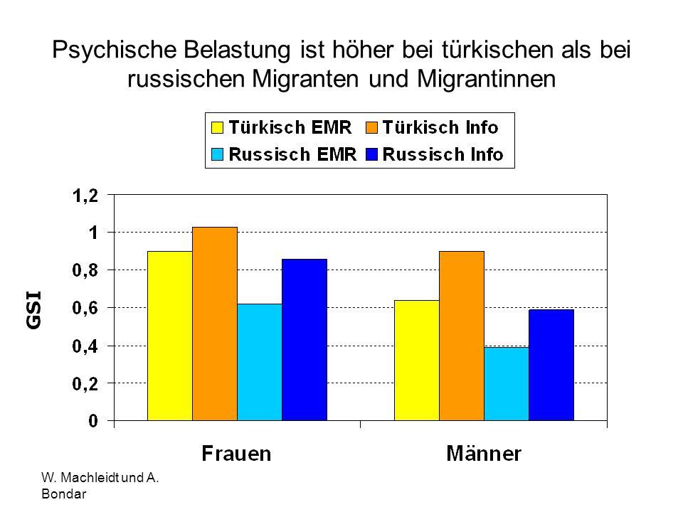 Psychische Belastung ist höher bei türkischen als bei russischen Migranten und Migrantinnen