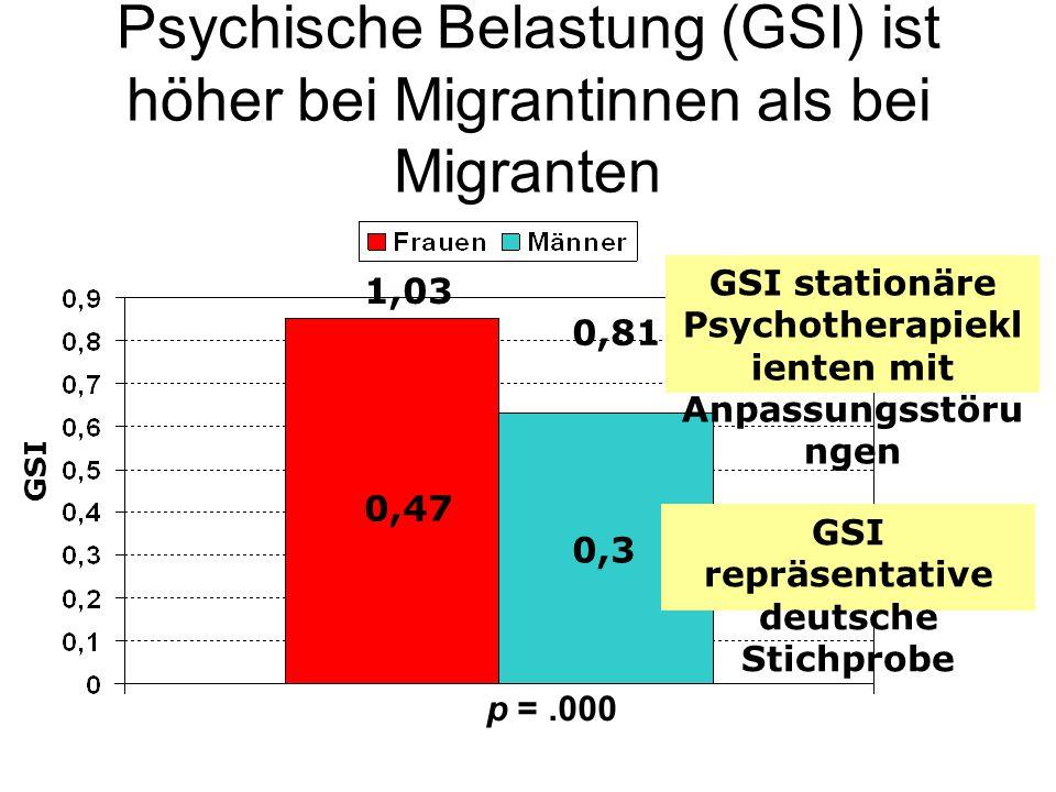 Psychische Belastung (GSI) ist höher bei Migrantinnen als bei Migranten