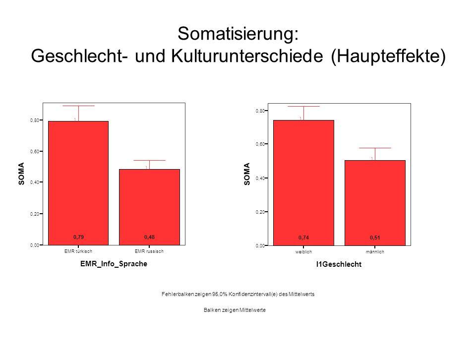 Somatisierung: Geschlecht- und Kulturunterschiede (Haupteffekte)