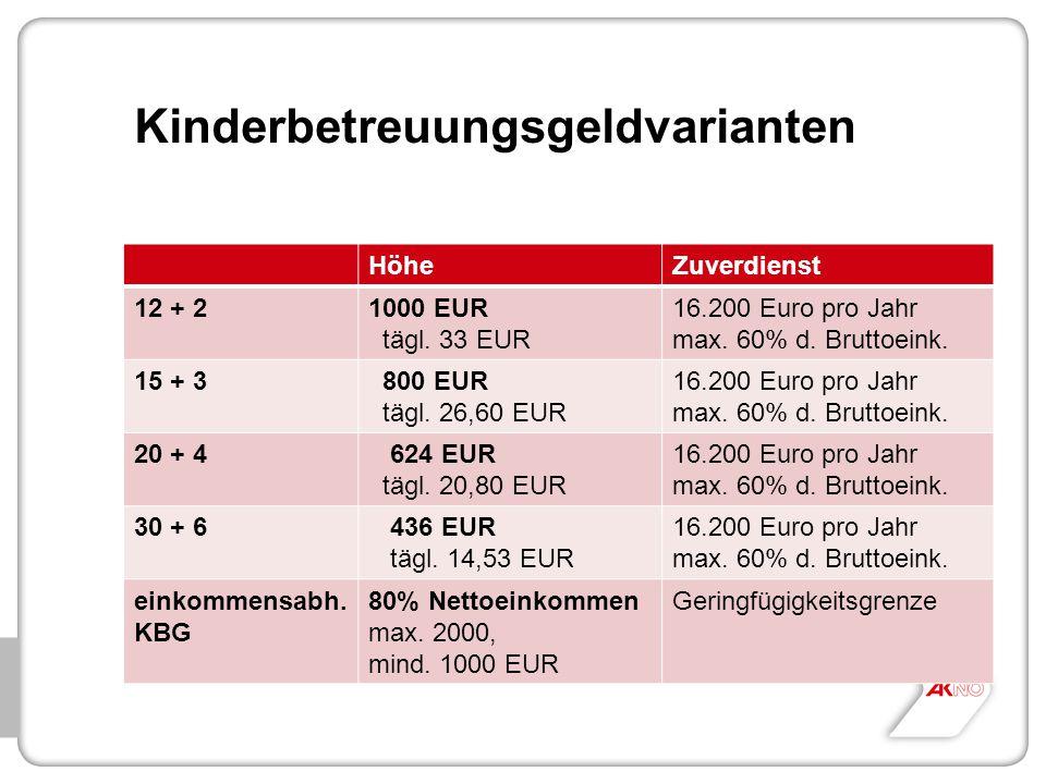 Kinderbetreuungsgeldvarianten