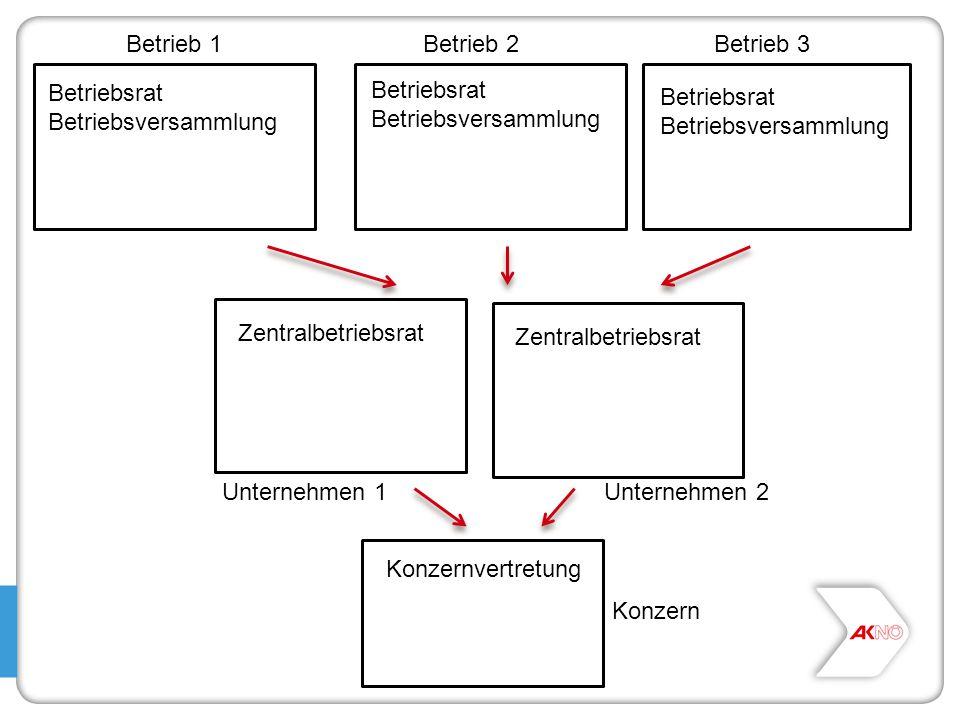 Betrieb 1 Betrieb 2. Betrieb 3. Betriebsrat. Betriebsversammlung. Betriebsrat. Betriebsversammlung.