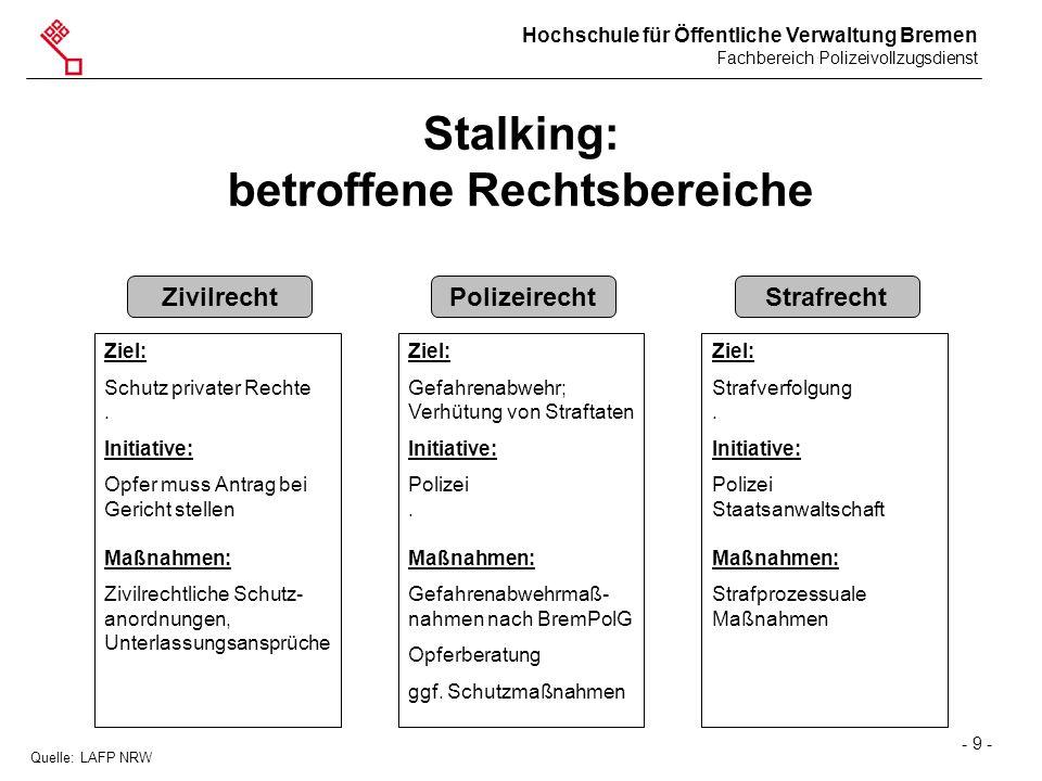 Stalking: betroffene Rechtsbereiche