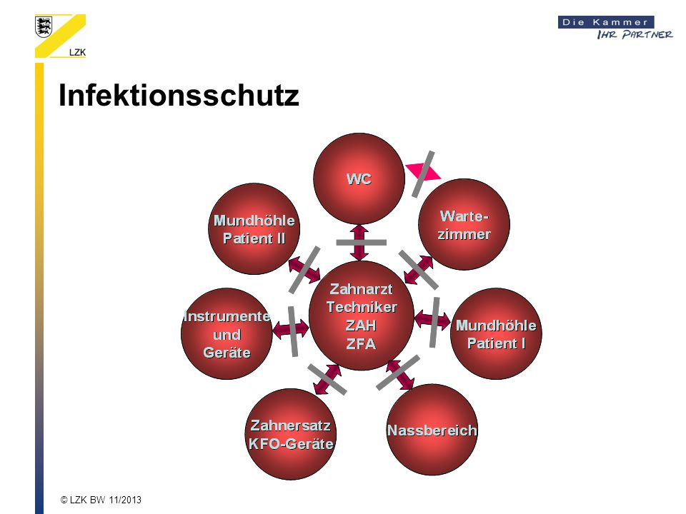 Infektionsschutz © LZK BW 11/2013