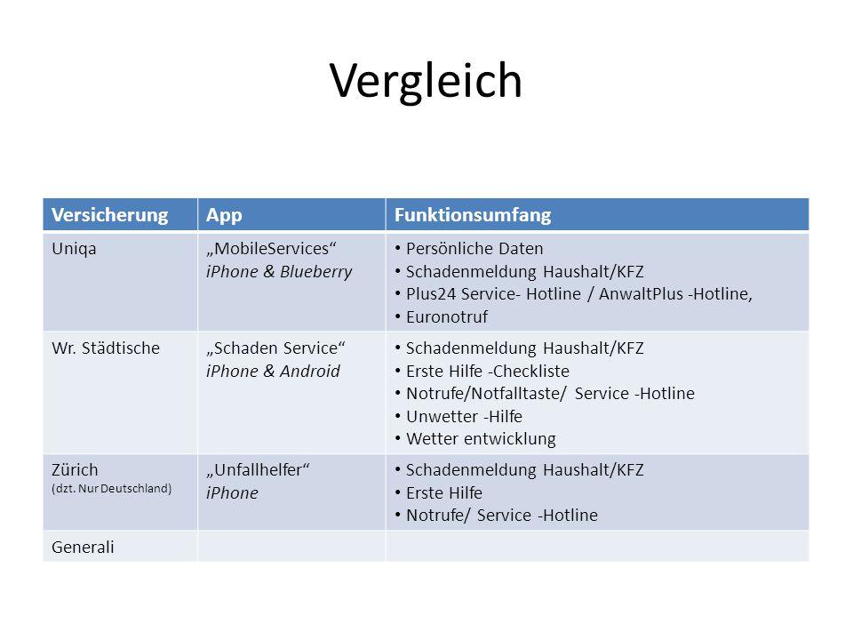 "Vergleich Versicherung App Funktionsumfang Uniqa ""MobileServices"