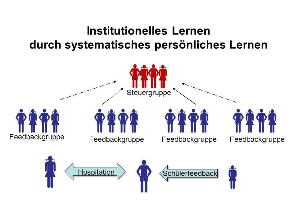 Institutionelles Lernen durch systematisches persönliches Lernen