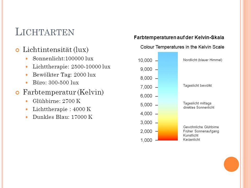 Lichtarten Lichtintensität (lux) Farbtemperatur (Kelvin)