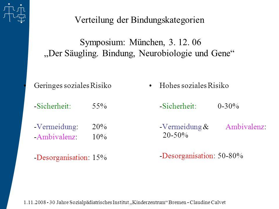 Verteilung der Bindungskategorien Symposium: München, 3. 12
