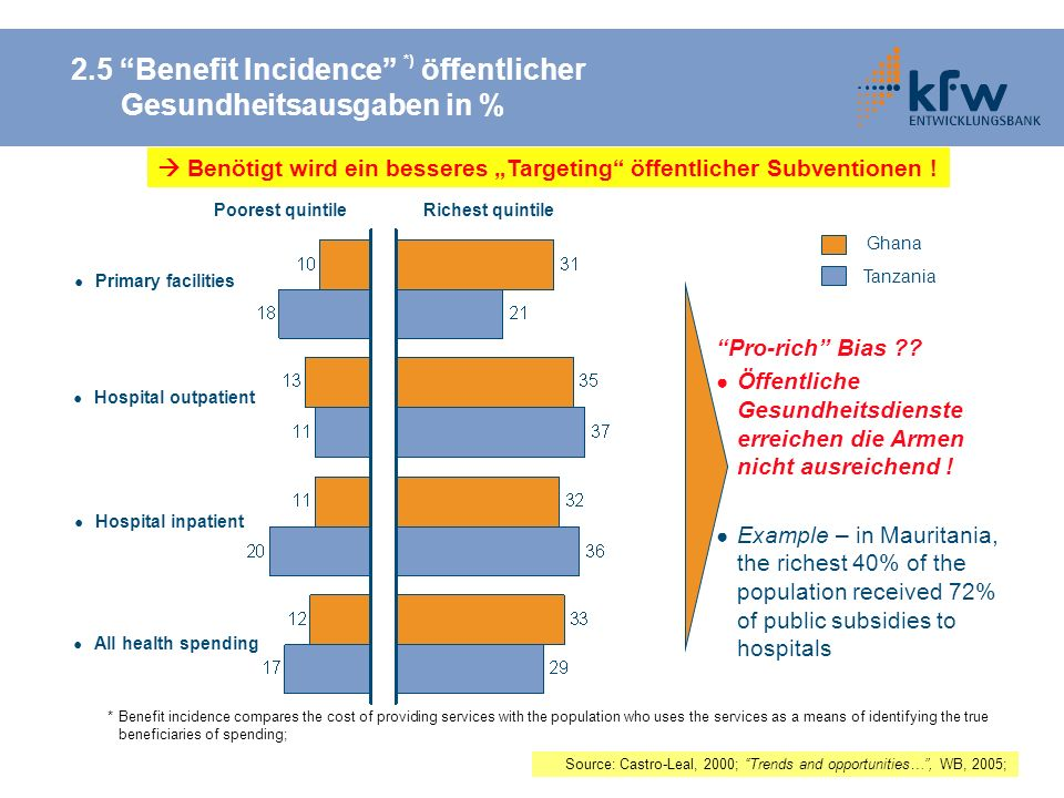 2.5 Benefit Incidence *) öffentlicher Gesundheitsausgaben in %