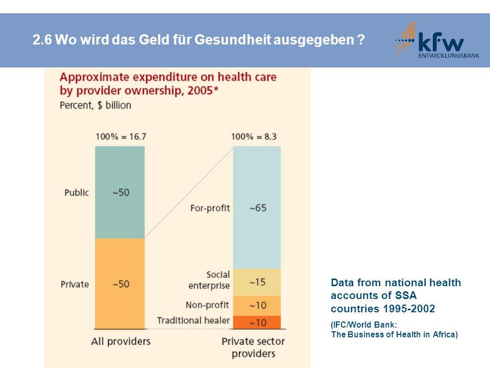 2.6 Wo wird das Geld für Gesundheit ausgegeben