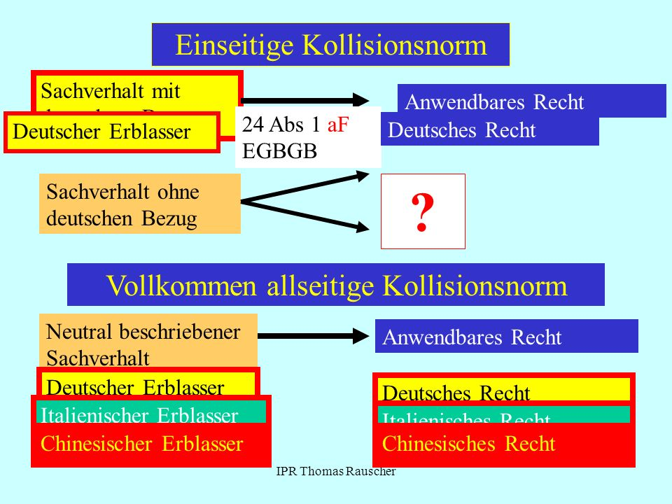 Einseitige Kollisionsnorm Vollkommen allseitige Kollisionsnorm