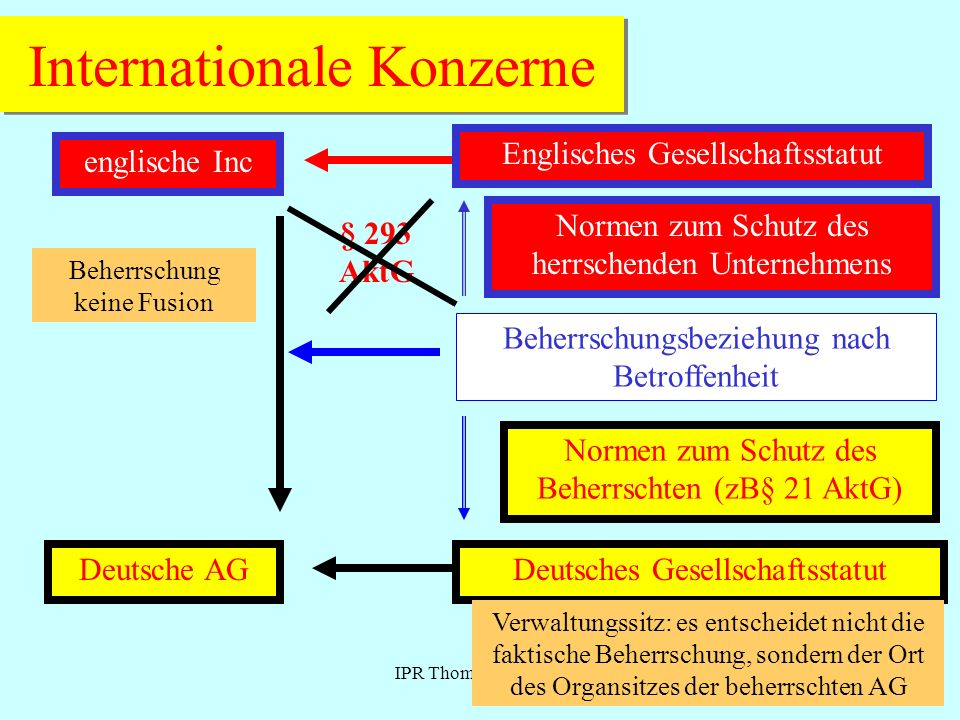 Internationale Konzerne