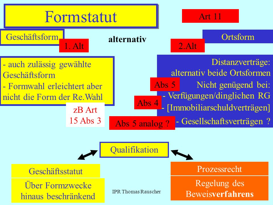 Formstatut Art 11 Geschäftsform Ortsform alternativ 1. Alt 2.Alt