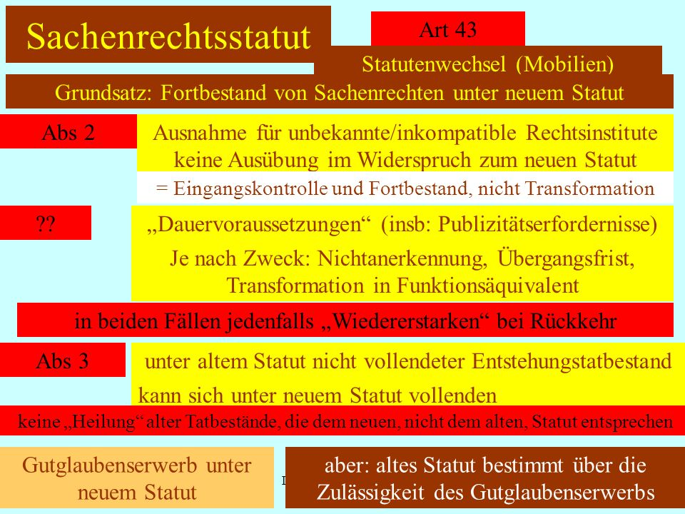 Sachenrechtsstatut Art 43 Statutenwechsel (Mobilien)