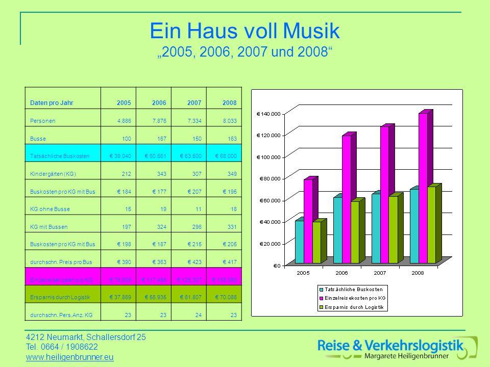 """Ein Haus voll Musik """"2005, 2006, 2007 und 2008"""