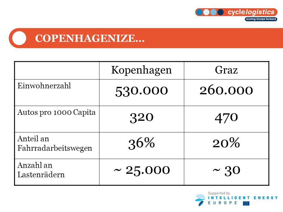 COPENHAGENIZE… Kopenhagen. Graz. Einwohnerzahl. 530.000. 260.000. Autos pro 1000 Capita. 320.