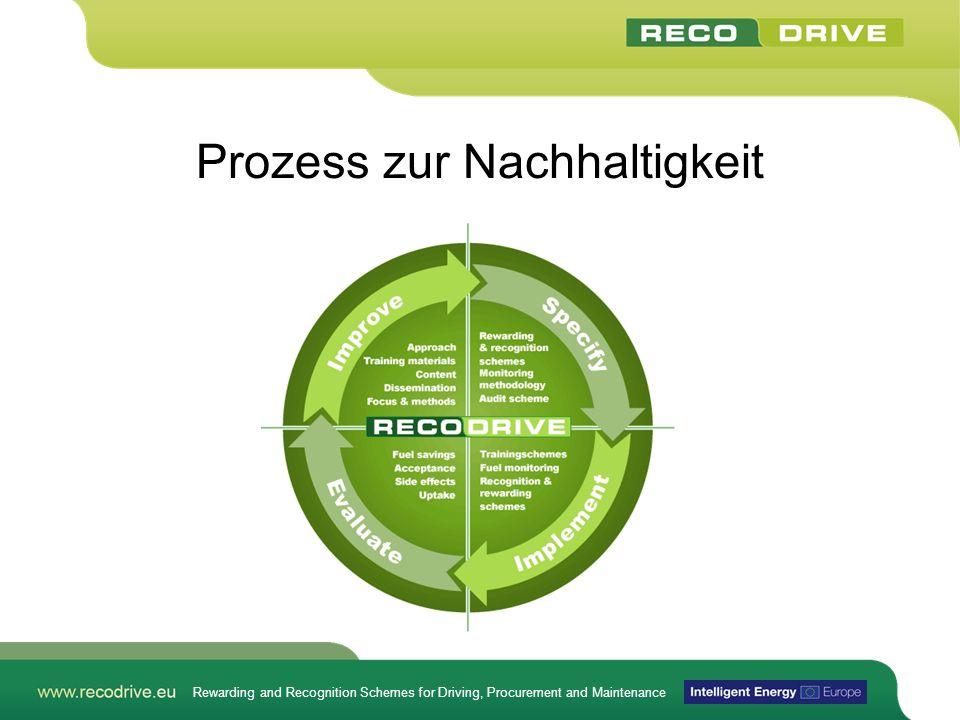 Prozess zur Nachhaltigkeit