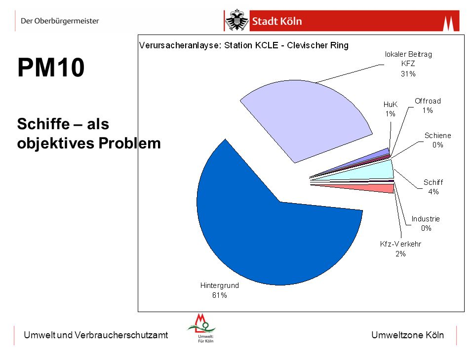 PM10 Schiffe – als objektives Problem