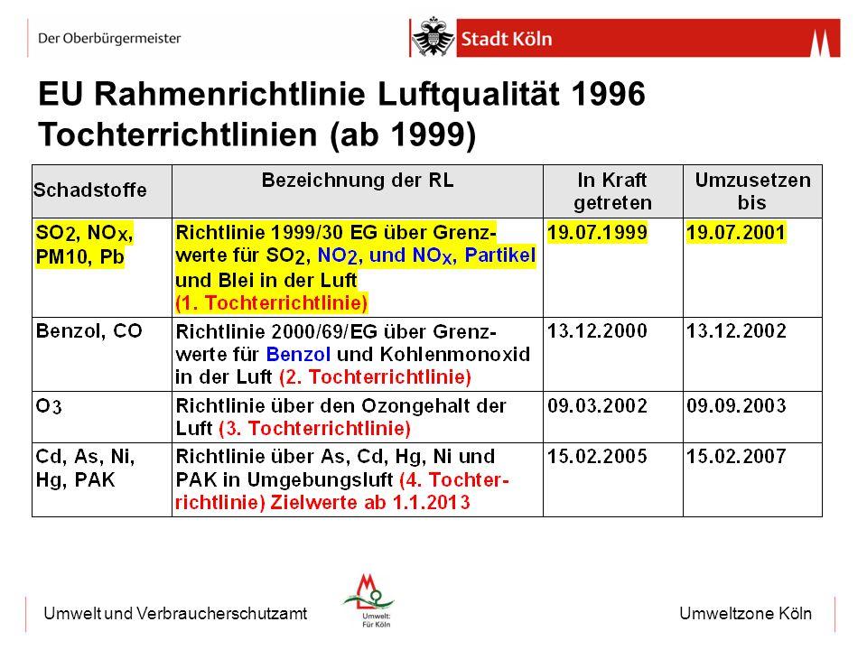 EU Rahmenrichtlinie Luftqualität 1996 Tochterrichtlinien (ab 1999)