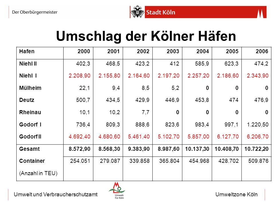 Umschlag der Kölner Häfen
