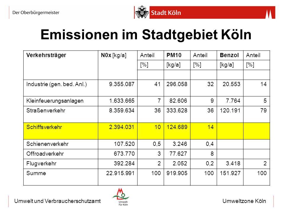 Emissionen im Stadtgebiet Köln