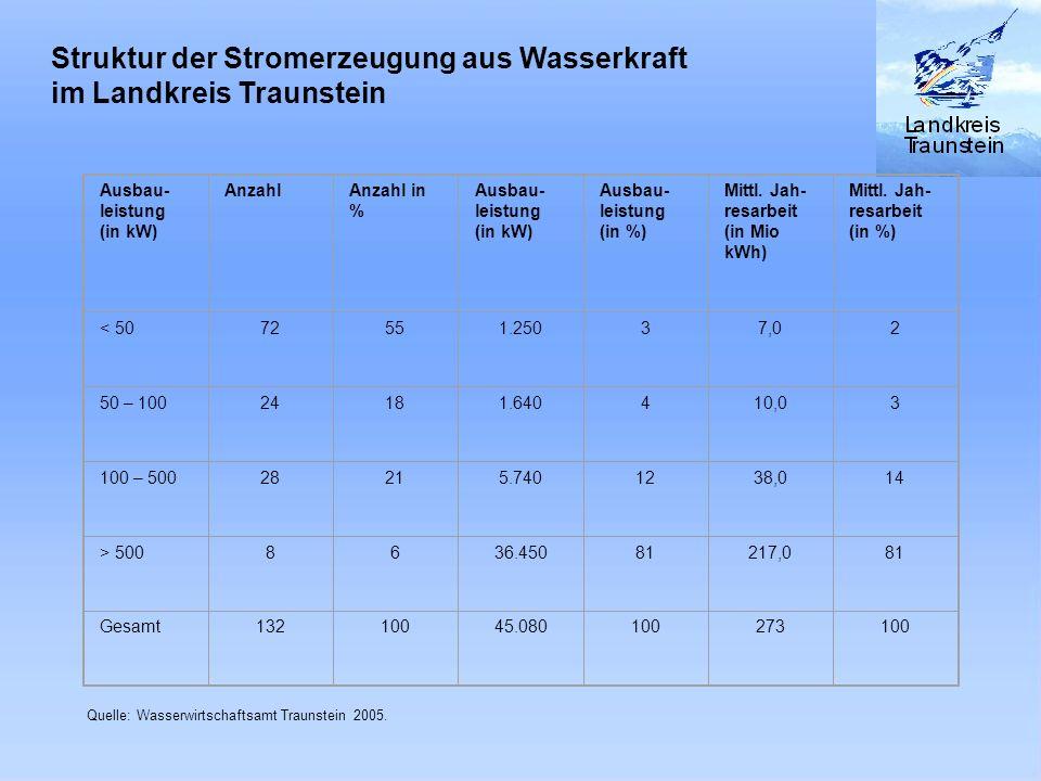 Struktur der Stromerzeugung aus Wasserkraft im Landkreis Traunstein