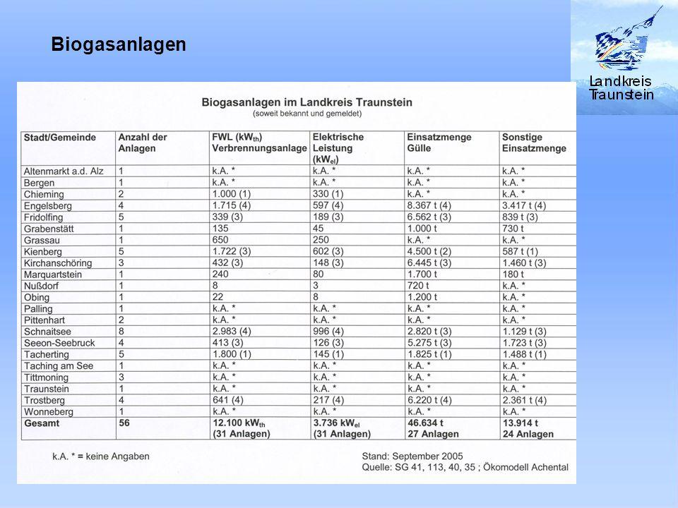 Biogasanlagen im Landkreis Traunstein