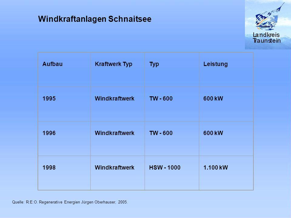 Windkraftanlagen Schnaitsee