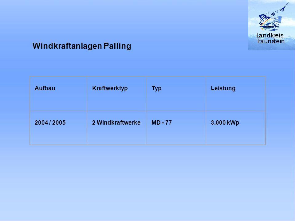 Windkraftanlagen Palling