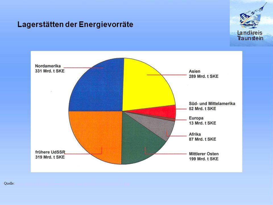 Lagerstätten der Energievorräte
