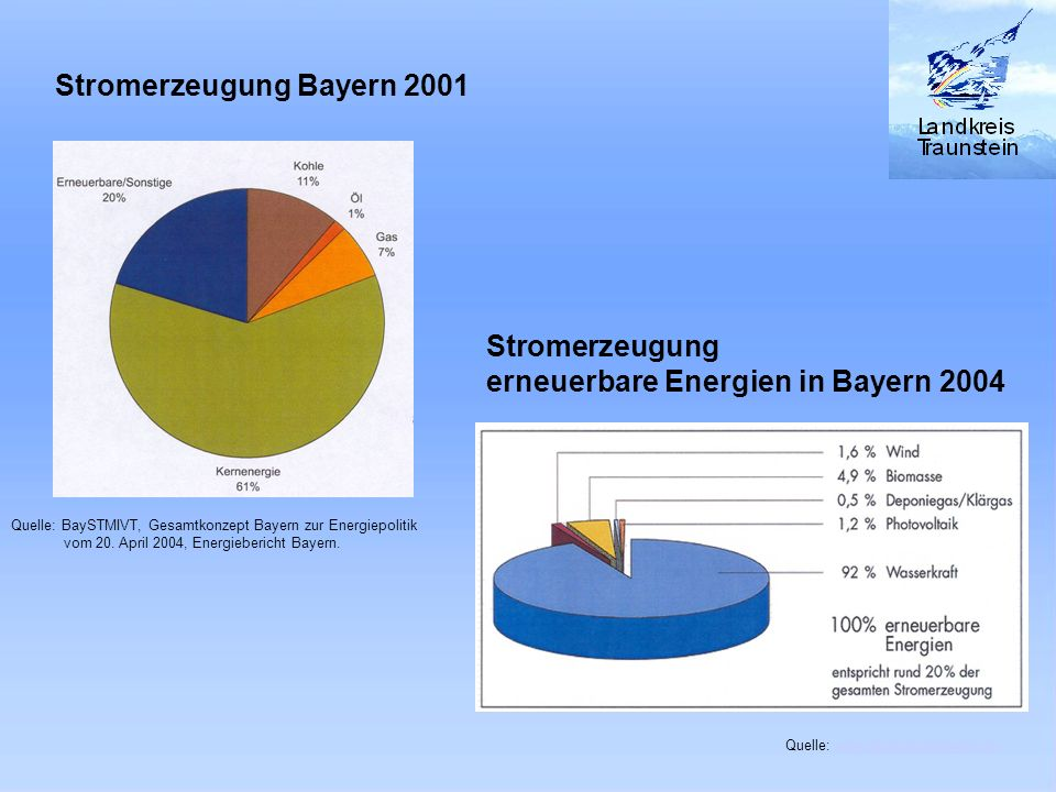 Stromerzeugung Bayern 2001