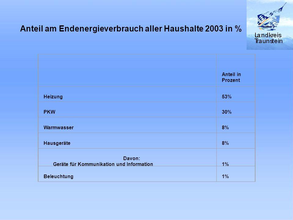 Anteil am Endenergieverbrauch aller Haushalte 2003 in %