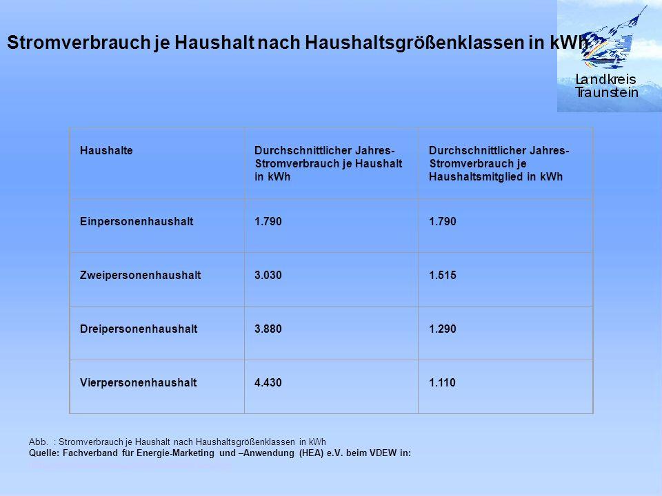 Stromverbrauch je Haushalt nach Haushaltsgrößenklassen in kWh