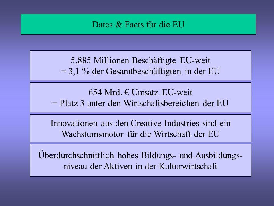 5,885 Millionen Beschäftigte EU-weit