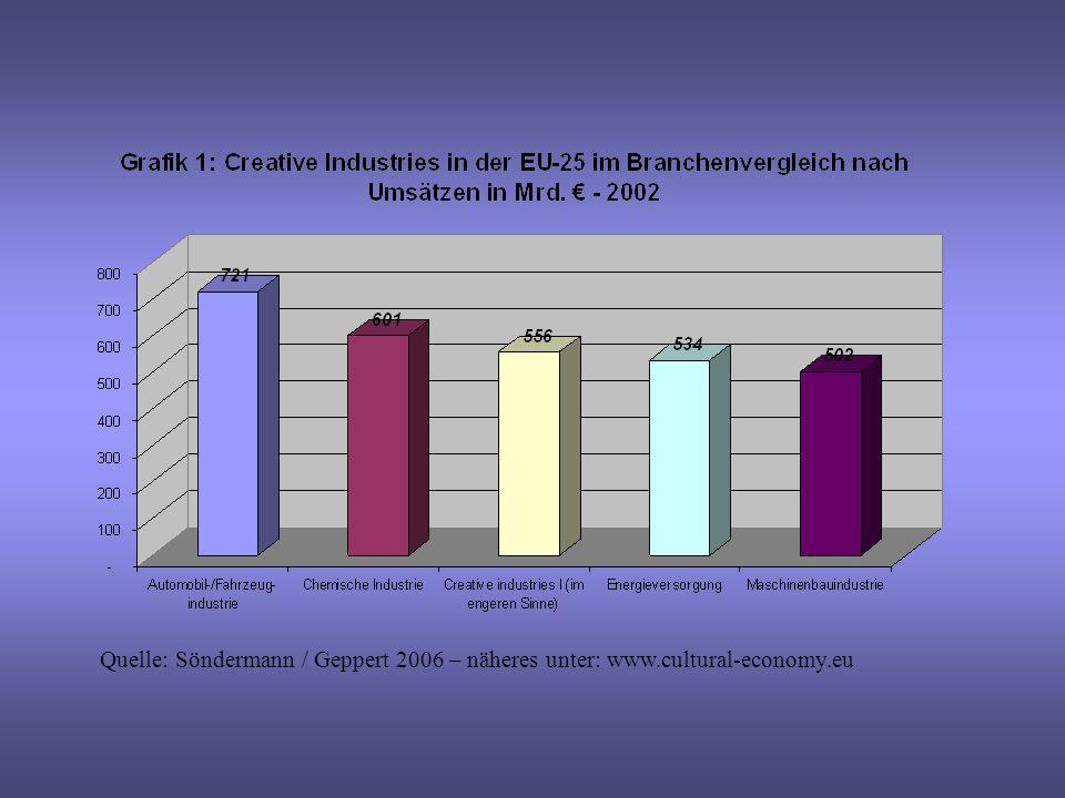 Quelle: Söndermann / Geppert 2006 – näheres unter: www