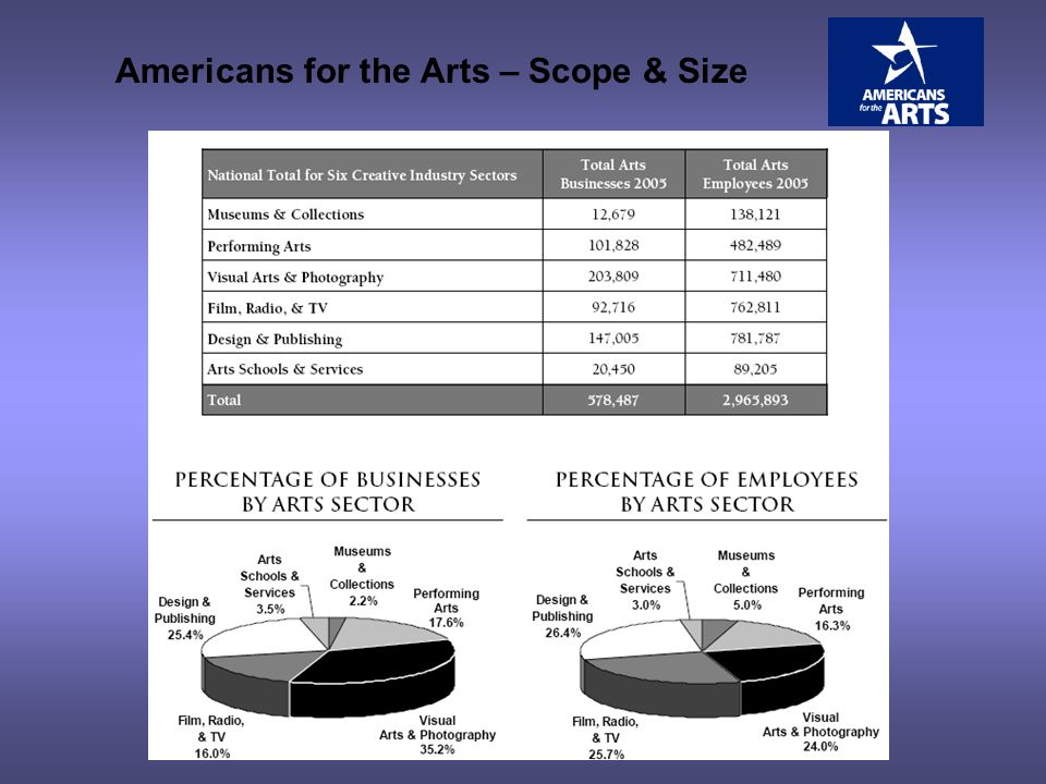 Americans for the Arts – Scope & Size
