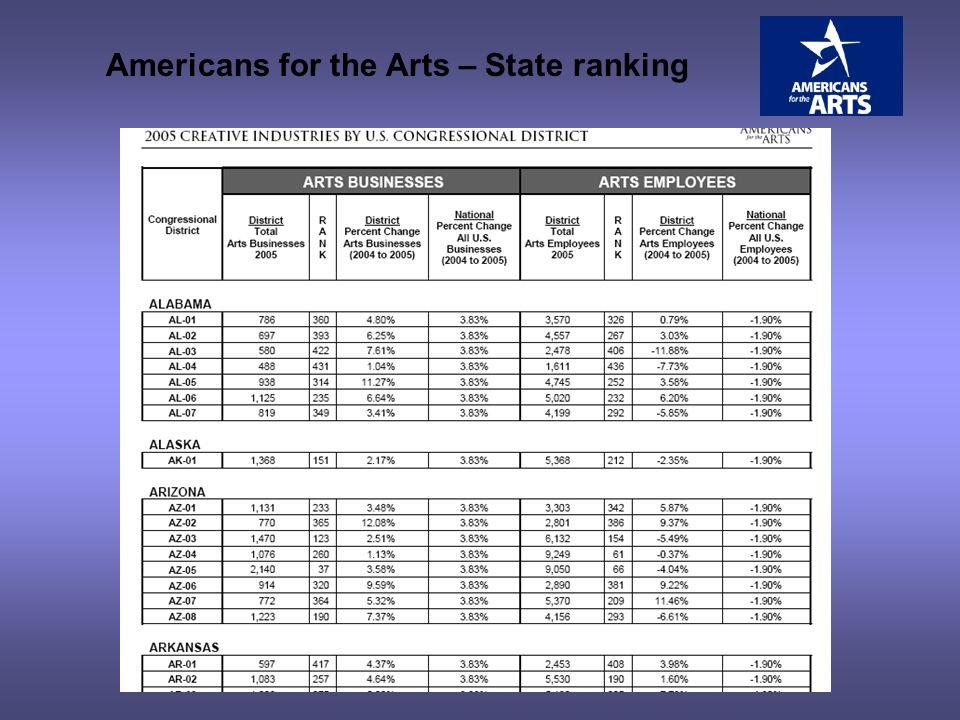 Americans for the Arts – State ranking
