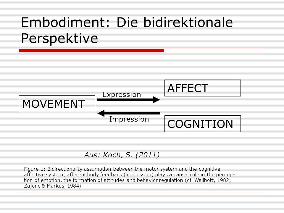 Embodiment: Die bidirektionale Perspektive