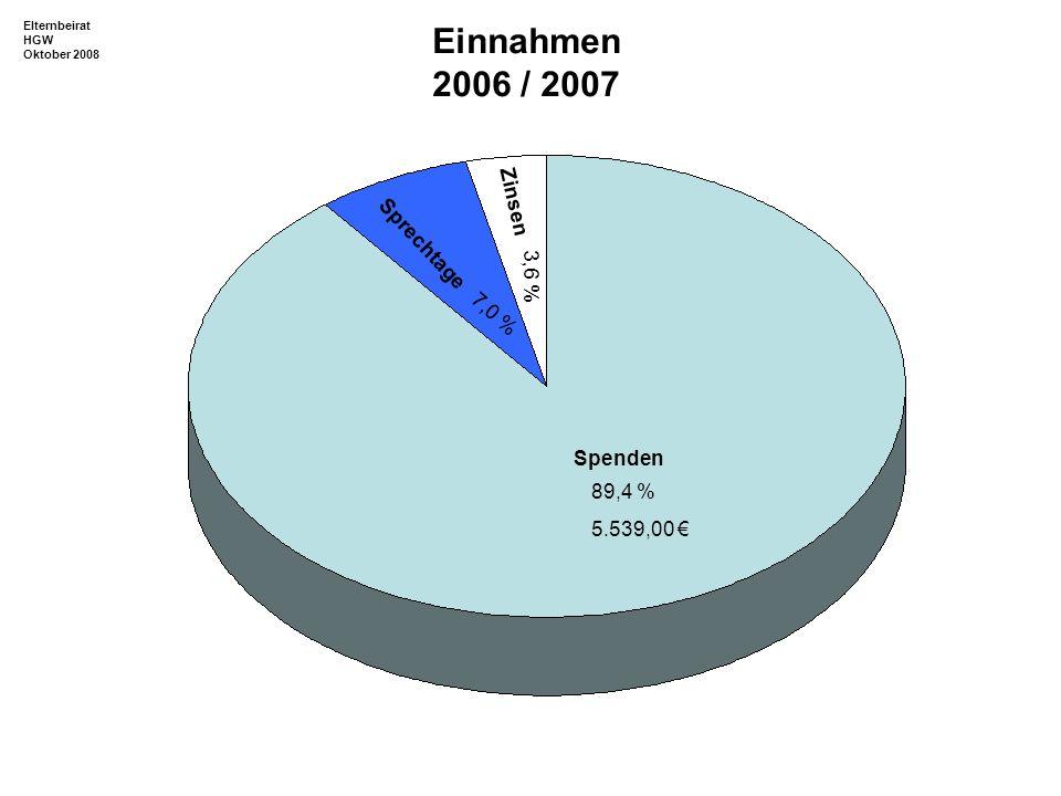 Einnahmen 2006 / 2007 Zinsen Sprechtage 3,6 % Spenden 89,4 %