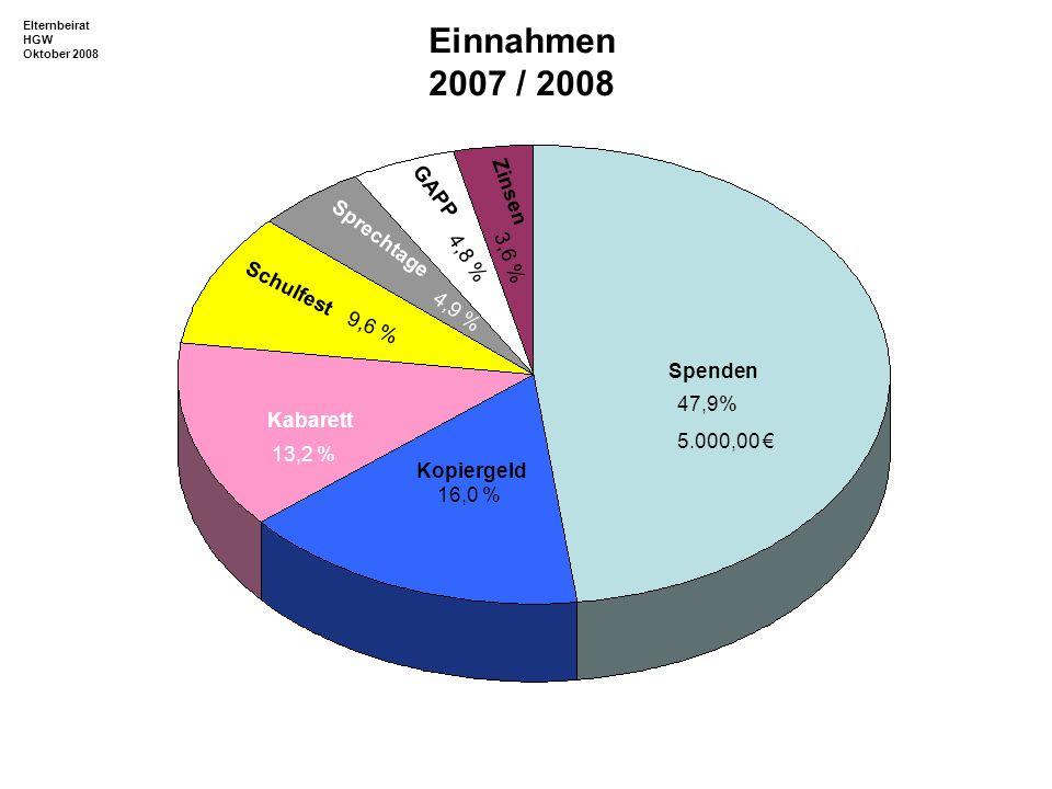 Einnahmen 2007 / 2008 GAPP Zinsen Sprechtage 4,8 % 3,6 % Schulfest