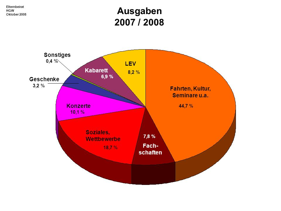 Fahrten, Kultur, Seminare u.a.