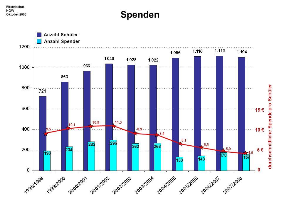 Spenden Anzahl Schüler Anzahl Spender