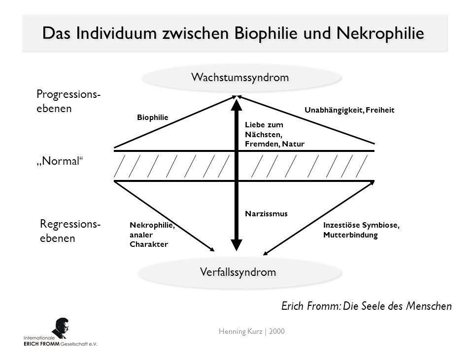 Das Individuum zwischen Biophilie und Nekrophilie