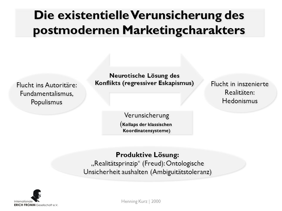 Die existentielle Verunsicherung des postmodernen Marketingcharakters