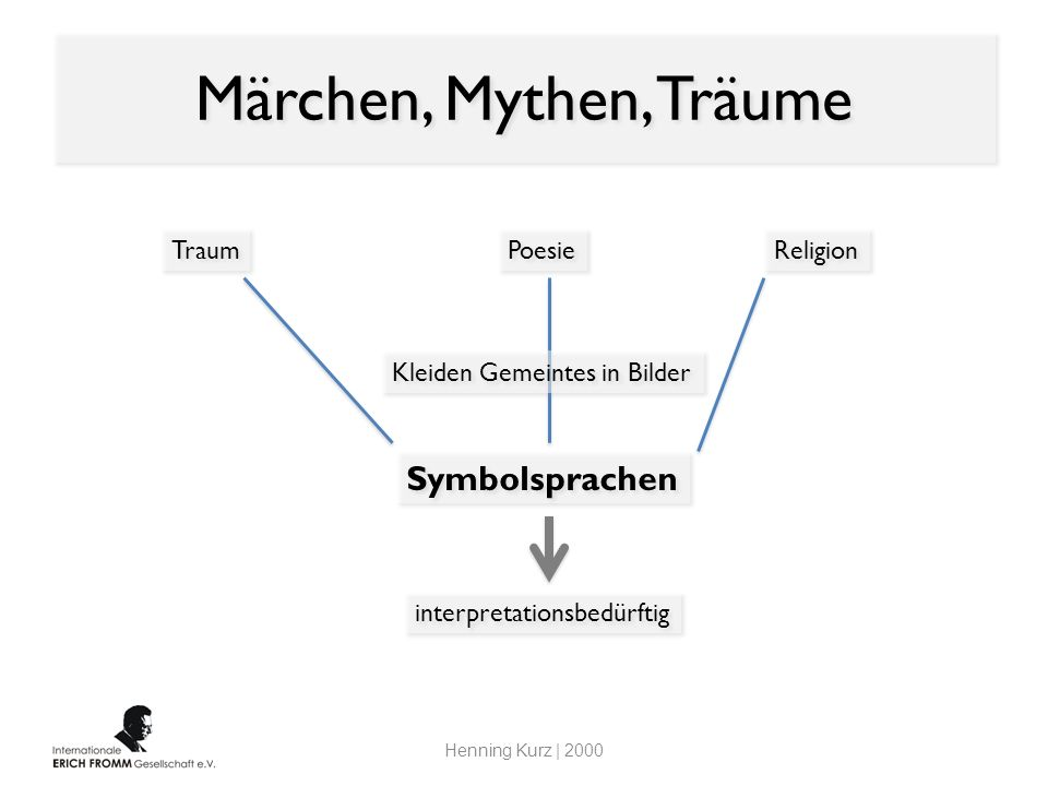 Märchen, Mythen, Träume Symbolsprachen Traum Poesie Religion