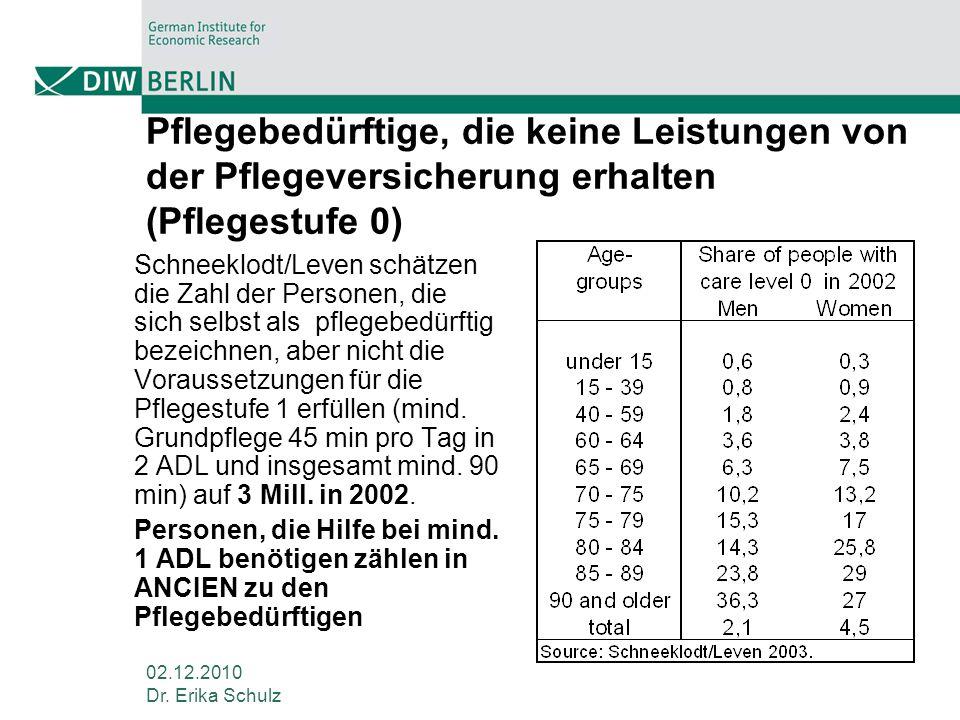 Pflegebedürftige, die keine Leistungen von der Pflegeversicherung erhalten (Pflegestufe 0)