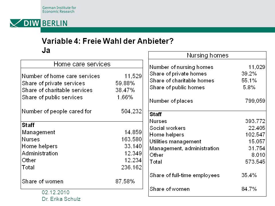 Variable 4: Freie Wahl der Anbieter Ja