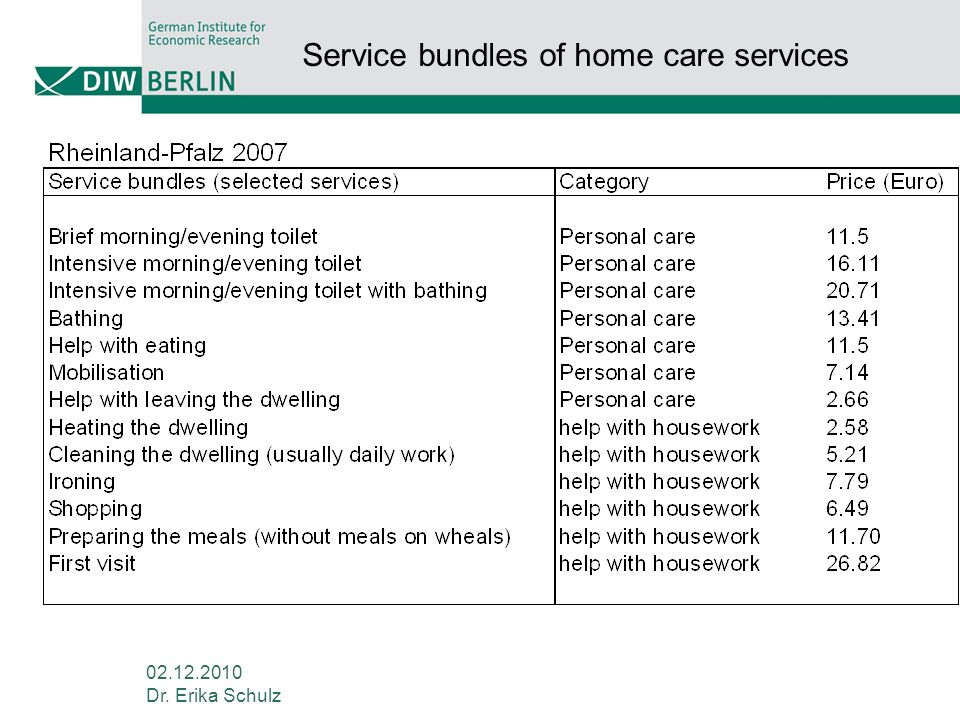 Service bundles of home care services