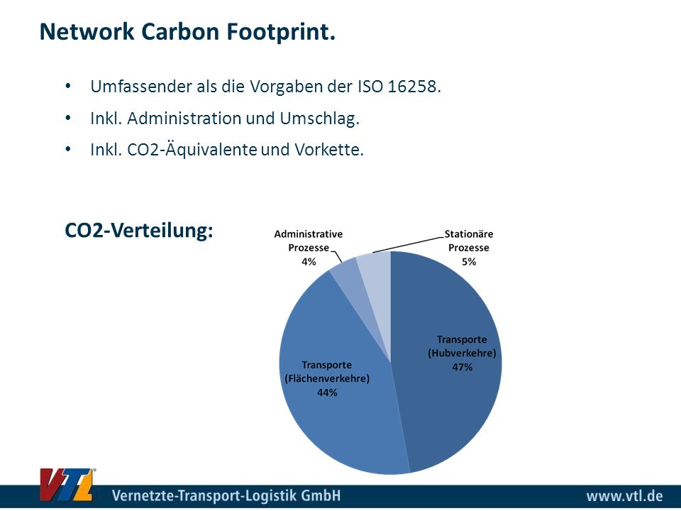 Network Carbon Footprint.