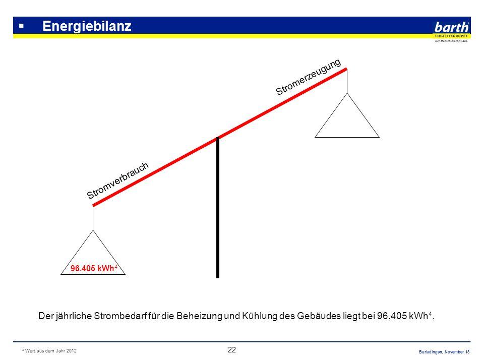 Energiebilanz Stromerzeugung Stromverbrauch