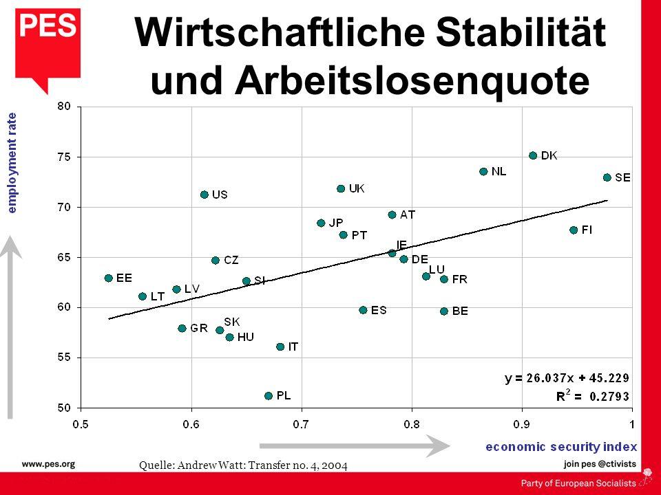 Wirtschaftliche Stabilität und Arbeitslosenquote